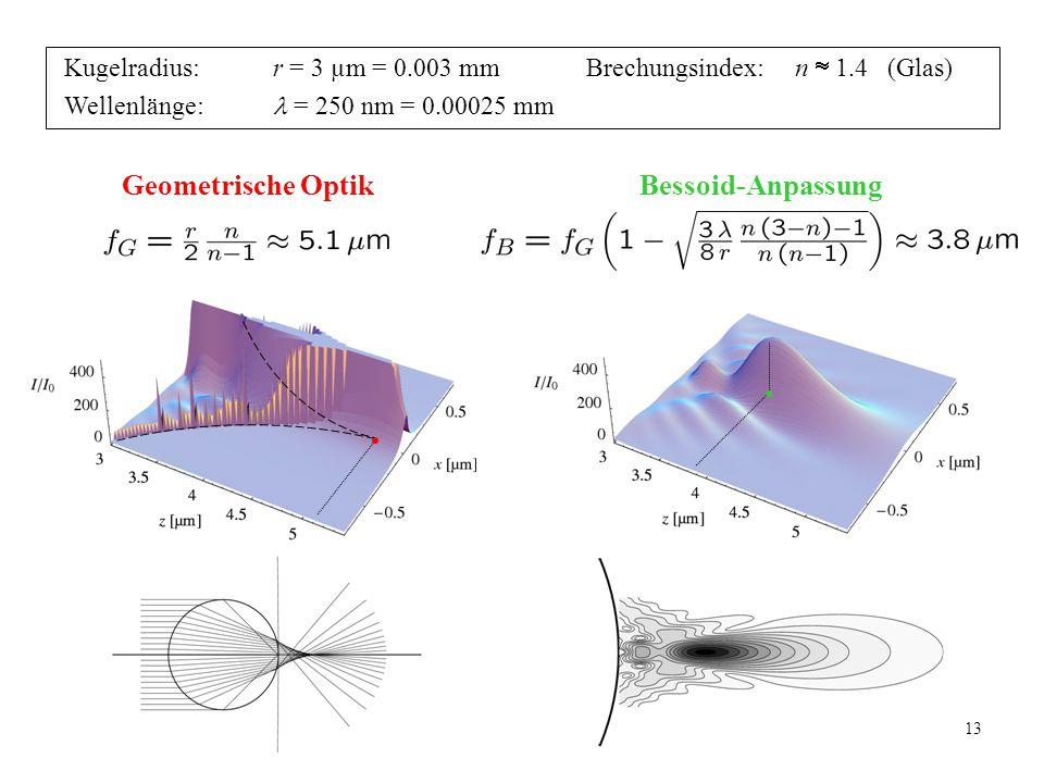 Geometrische Optik Bessoid-Anpassung