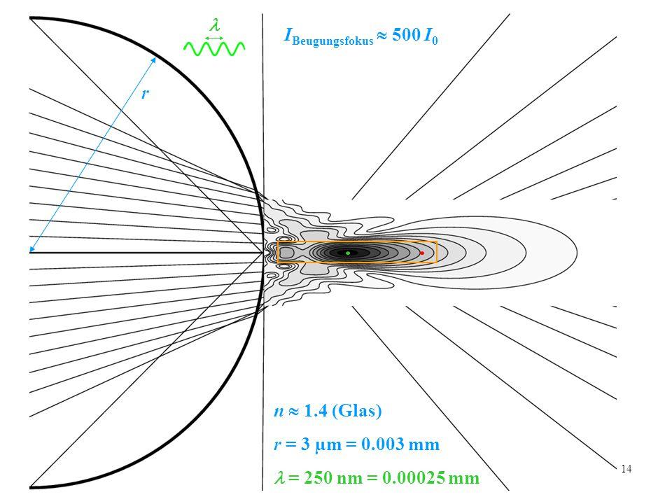  IBeugungsfokus  500 I0 r n  1.4 (Glas) r = 3 µm = 0.003 mm  = 250 nm = 0.00025 mm
