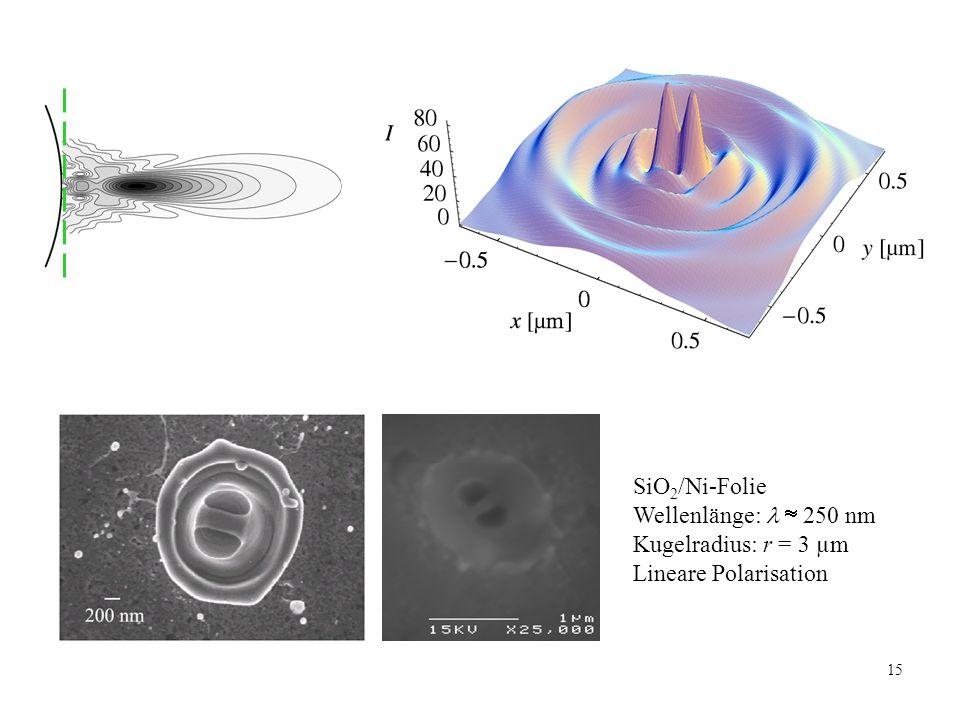 SiO2/Ni-Folie Wellenlänge:   250 nm Kugelradius: r = 3 µm Lineare Polarisation