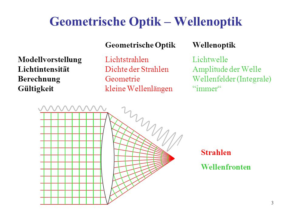 Geometrische Optik – Wellenoptik