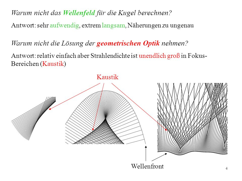 Warum nicht das Wellenfeld für die Kugel berechnen