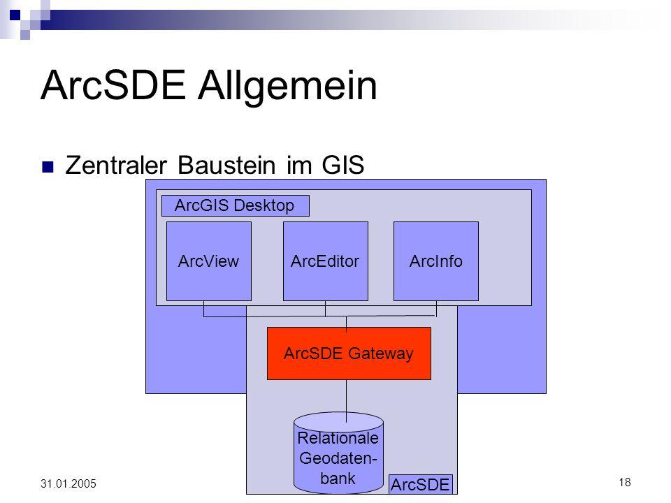 ArcSDE Allgemein Zentraler Baustein im GIS ArcGIS Desktop ArcView