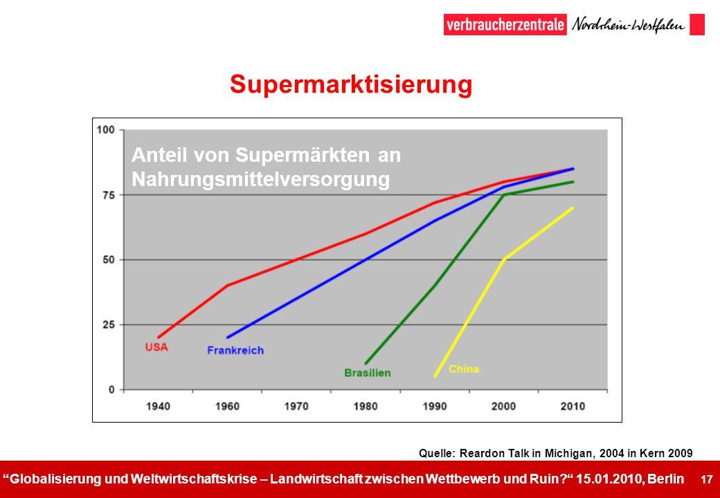 Supermarktisierung Anteil von Supermärkten an Nahrungsmittelversorgung