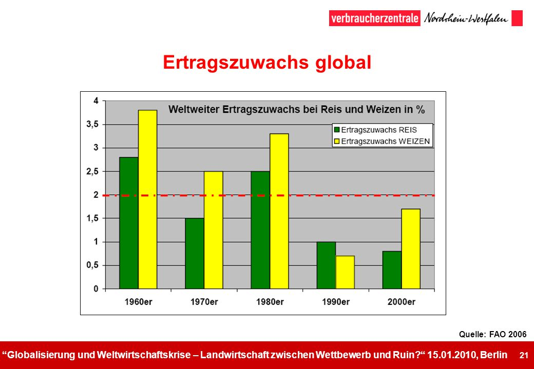 Ertragszuwachs global