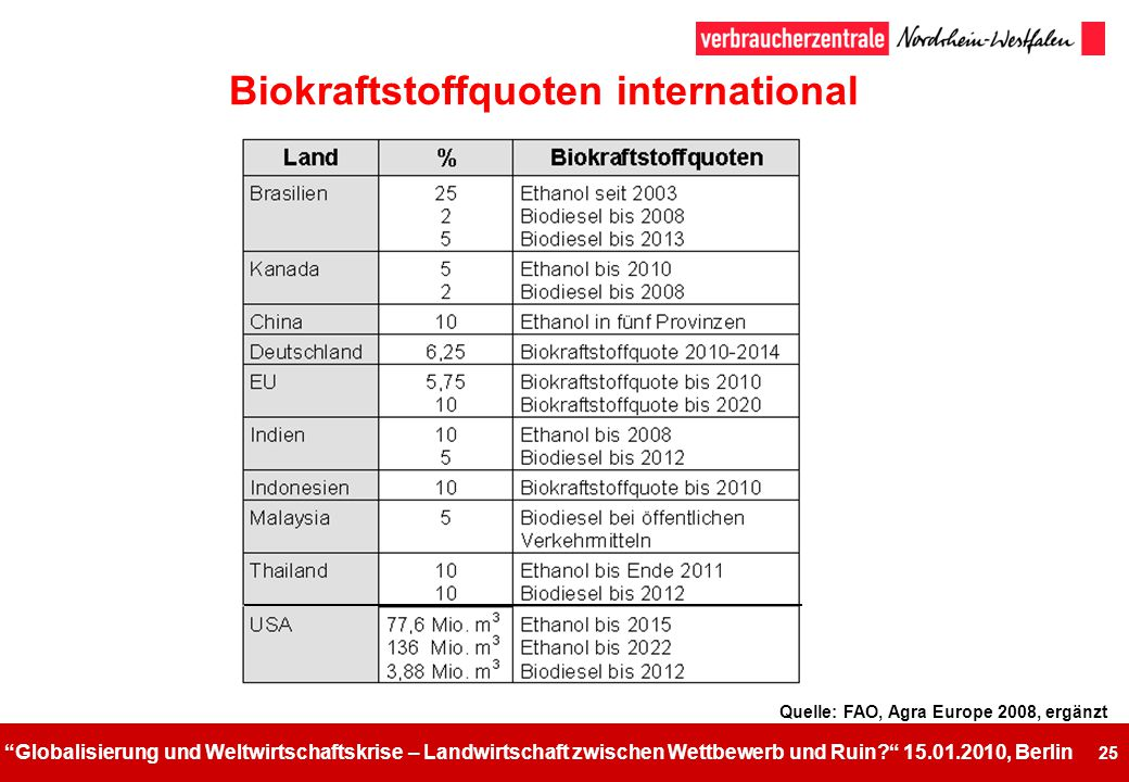 Biokraftstoffquoten international