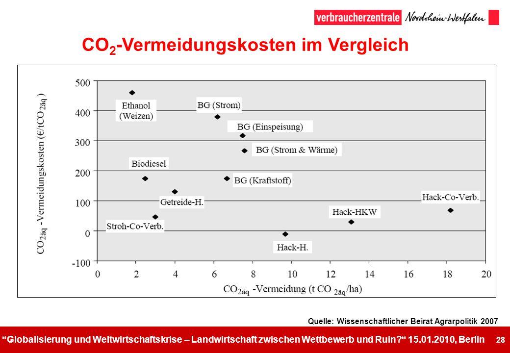 CO2-Vermeidungskosten im Vergleich