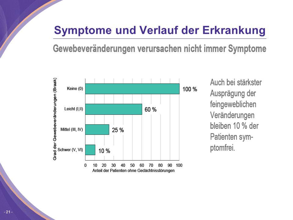 Symptome und Verlauf der Erkrankung