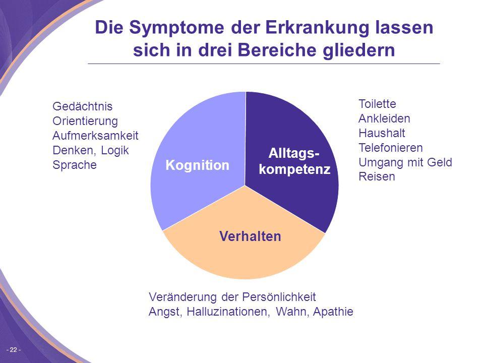 Die Symptome der Erkrankung lassen sich in drei Bereiche gliedern