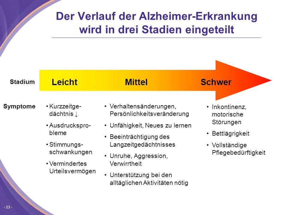 Der Verlauf der Alzheimer-Erkrankung wird in drei Stadien eingeteilt