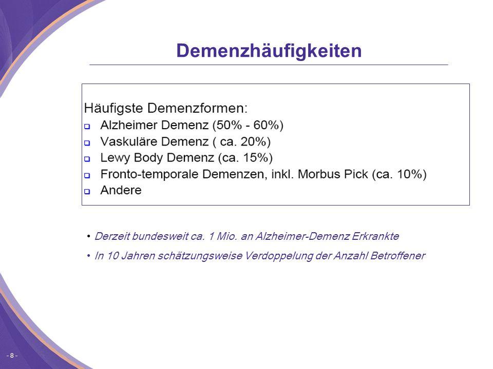 Demenzhäufigkeiten Derzeit bundesweit ca. 1 Mio. an Alzheimer-Demenz Erkrankte.
