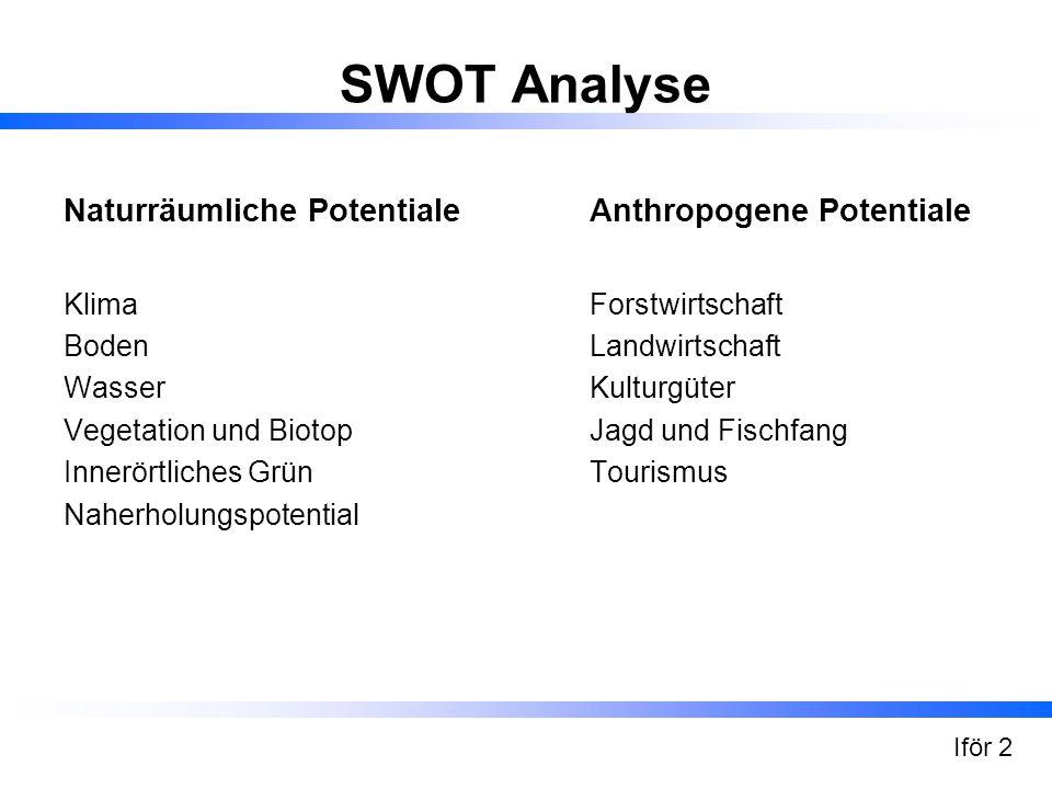 SWOT Analyse Naturräumliche Potentiale Anthropogene Potentiale