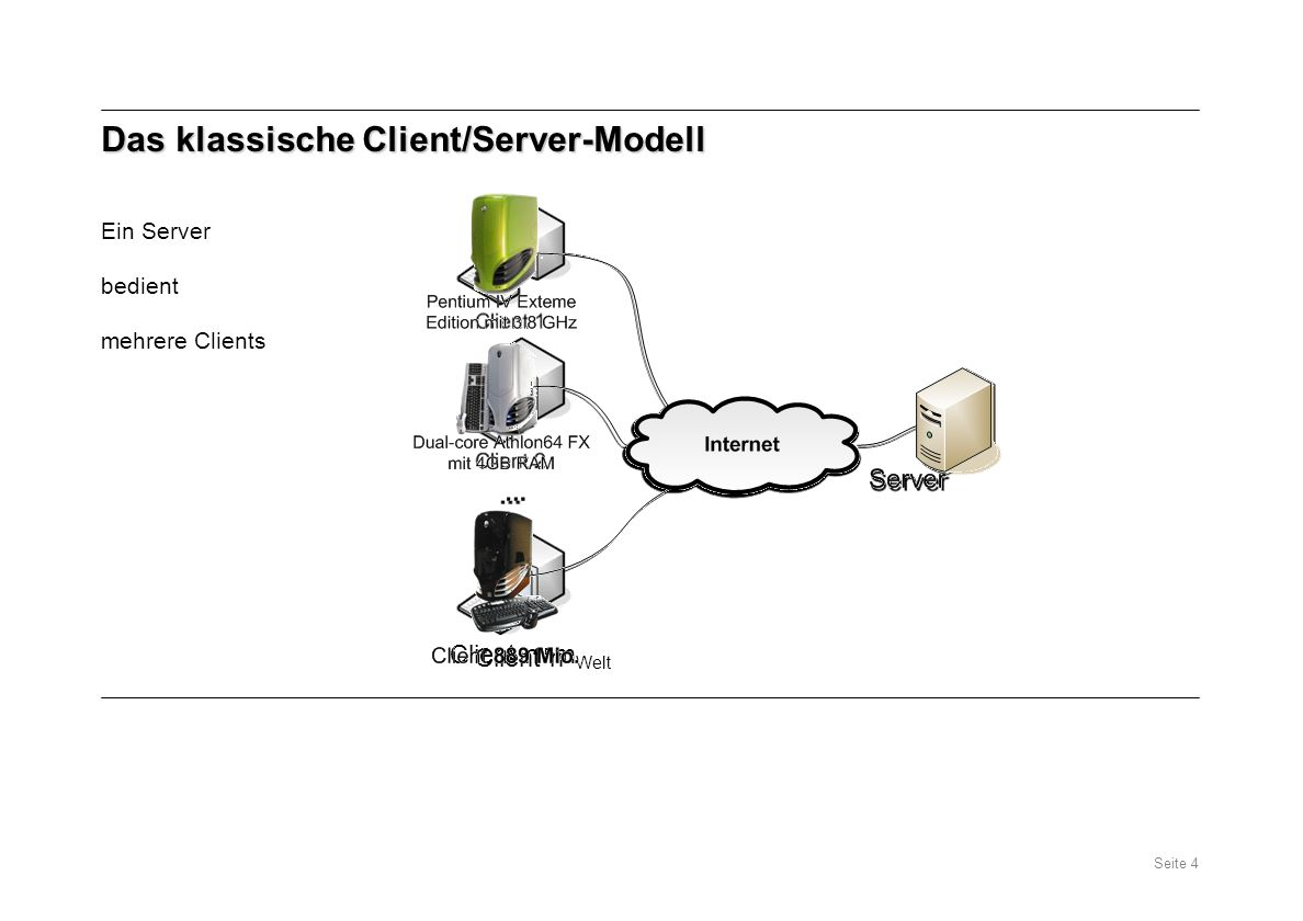 Das klassische Client/Server-Modell