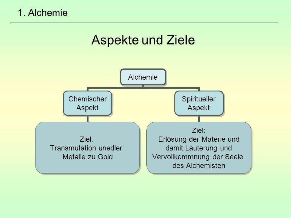 1. Alchemie Aspekte und Ziele