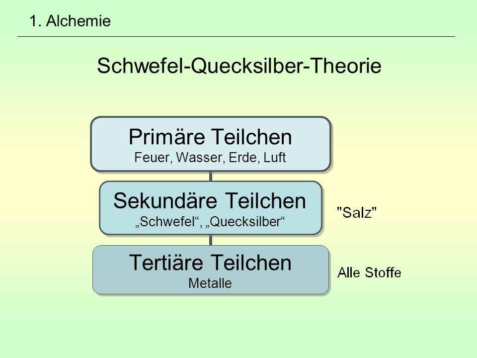 1. Alchemie Schwefel-Quecksilber-Theorie