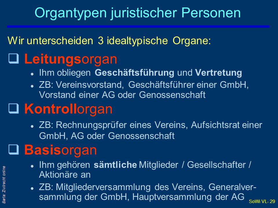 Organtypen juristischer Personen