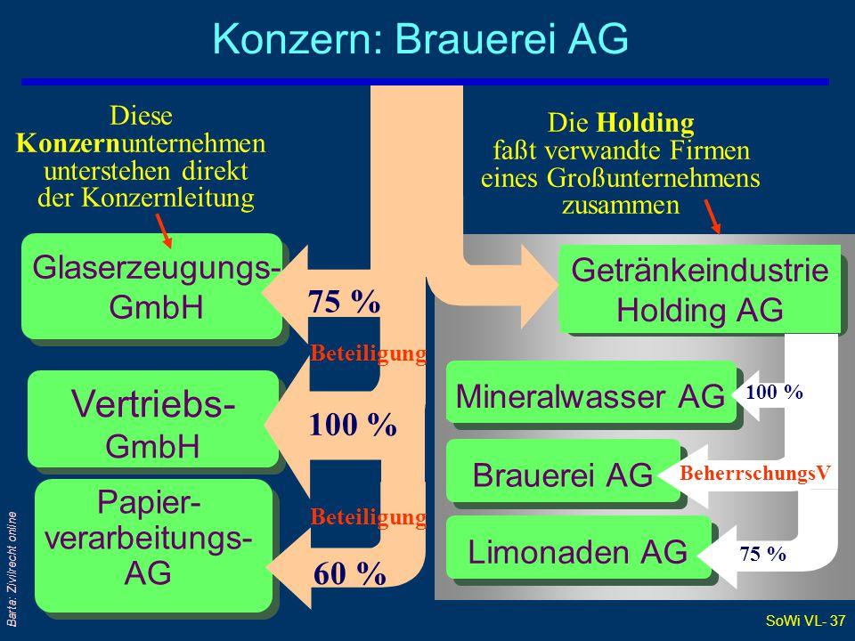 Konzern: Brauerei AG Vertriebs- GmbH Glaserzeugungs- GmbH