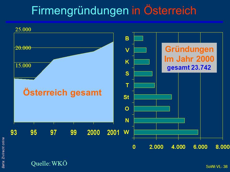 Firmengründungen in Österreich