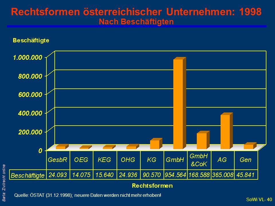 Rechtsformen österreichischer Unternehmen: 1998 Nach Beschäftigten