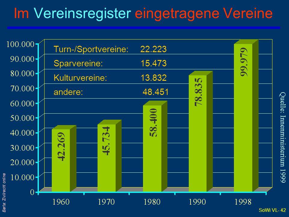 Im Vereinsregister eingetragene Vereine