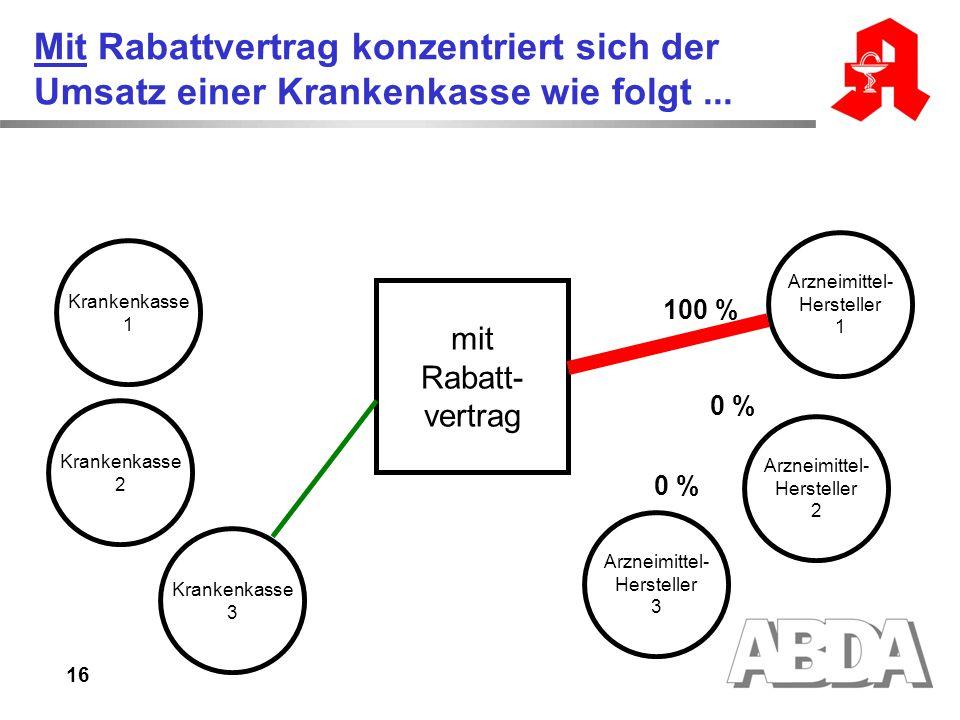Mit Rabattvertrag konzentriert sich der Umsatz einer Krankenkasse wie folgt ...
