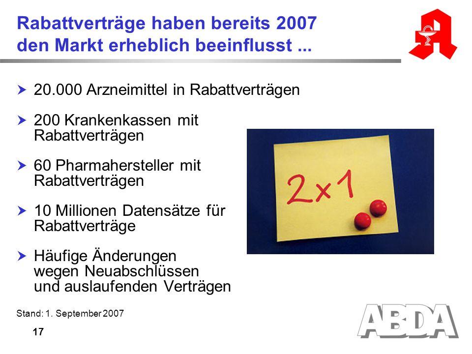Rabattverträge haben bereits 2007 den Markt erheblich beeinflusst ...