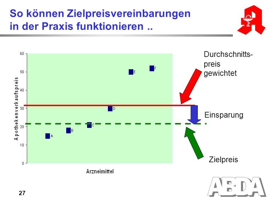 So können Zielpreisvereinbarungen in der Praxis funktionieren ..