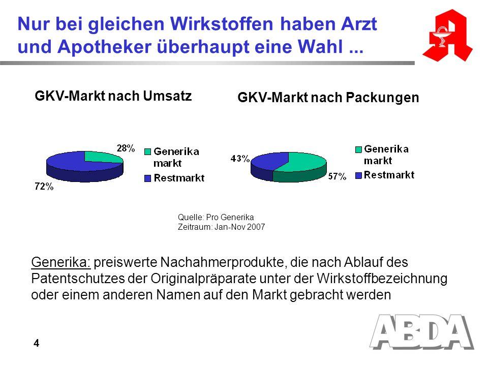 GKV-Markt nach Packungen