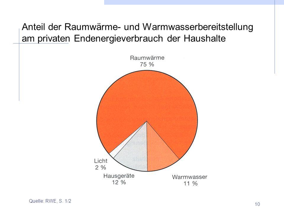 Anteil der Raumwärme- und Warmwasserbereitstellung am privaten Endenergieverbrauch der Haushalte