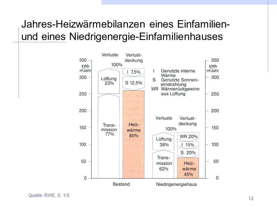 Jahres-Heizwärmebilanzen eines Einfamilien- und eines Niedrigenergie-Einfamilienhauses