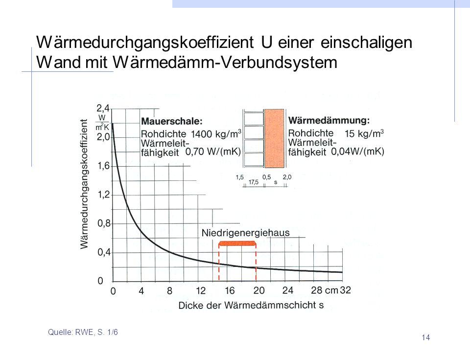 Wärmedurchgangskoeffizient U einer einschaligen Wand mit Wärmedämm-Verbundsystem