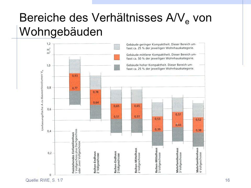 Bereiche des Verhältnisses A/Ve von Wohngebäuden