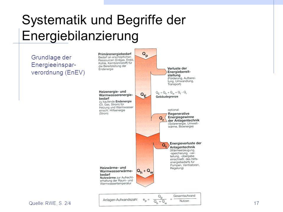 Systematik und Begriffe der Energiebilanzierung