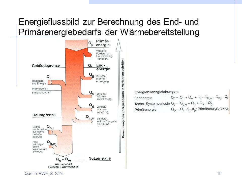 Energieflussbild zur Berechnung des End- und Primärenergiebedarfs der Wärmebereitstellung