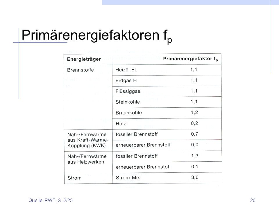 Primärenergiefaktoren fp