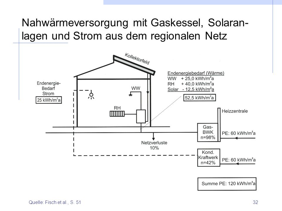 Nahwärmeversorgung mit Gaskessel, Solaran-lagen und Strom aus dem regionalen Netz