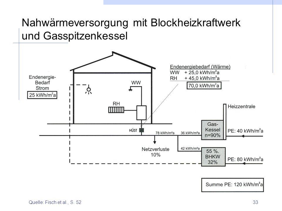 Nahwärmeversorgung mit Blockheizkraftwerk und Gasspitzenkessel