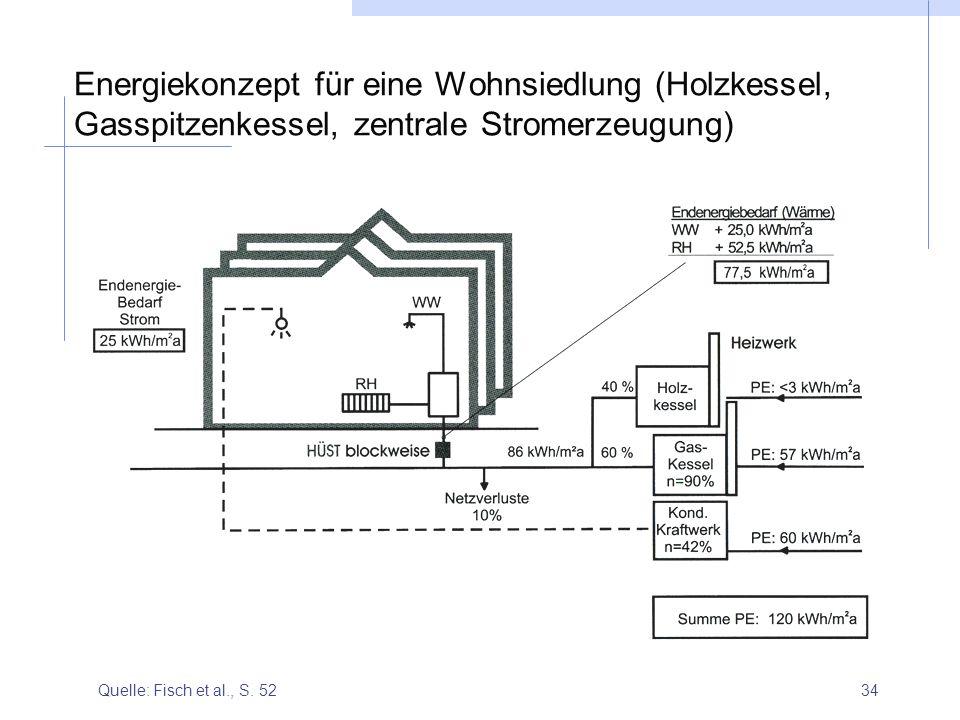 Energiekonzept für eine Wohnsiedlung (Holzkessel, Gasspitzenkessel, zentrale Stromerzeugung)