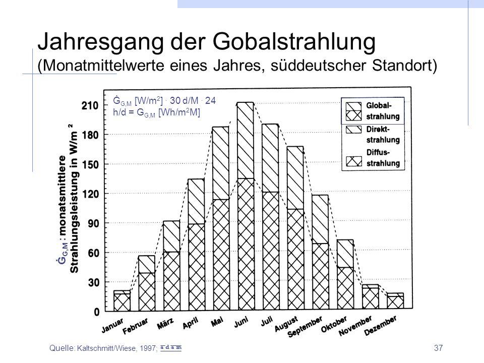 Jahresgang der Gobalstrahlung (Monatmittelwerte eines Jahres, süddeutscher Standort)