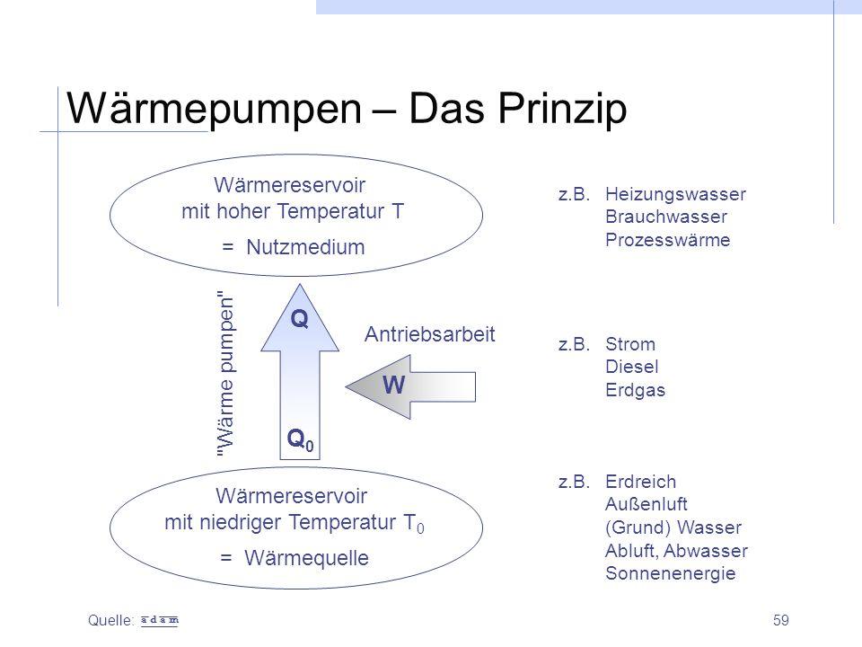 Wärmepumpen – Das Prinzip