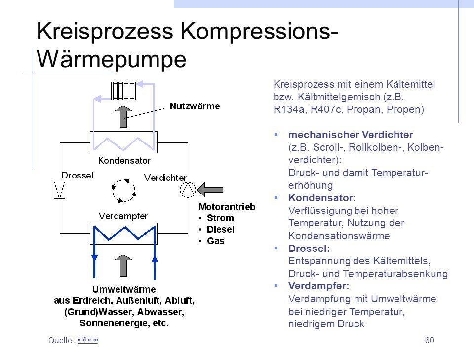 Kreisprozess Kompressions-Wärmepumpe