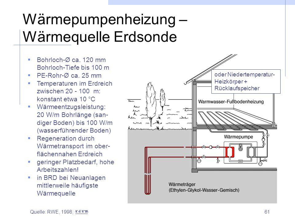 Wärmepumpenheizung – Wärmequelle Erdsonde