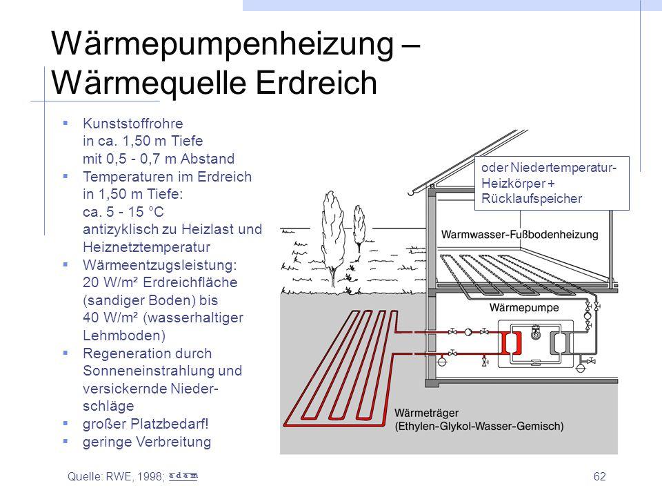 Wärmepumpenheizung – Wärmequelle Erdreich