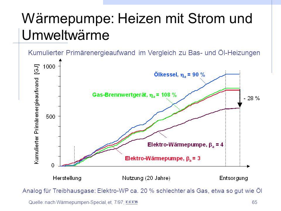 Wärmepumpe: Heizen mit Strom und Umweltwärme