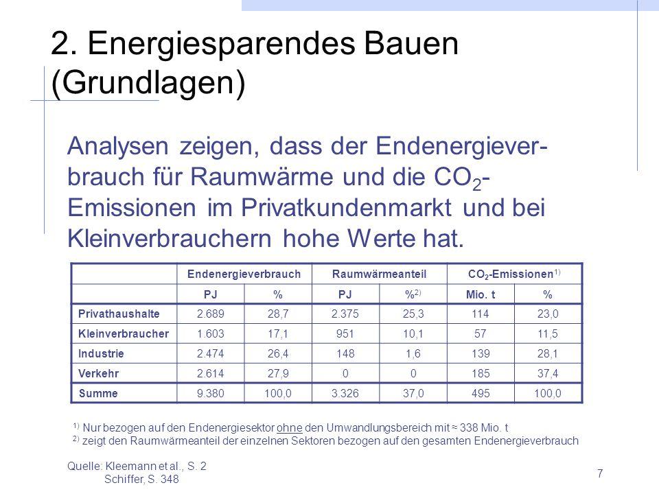 2. Energiesparendes Bauen (Grundlagen)
