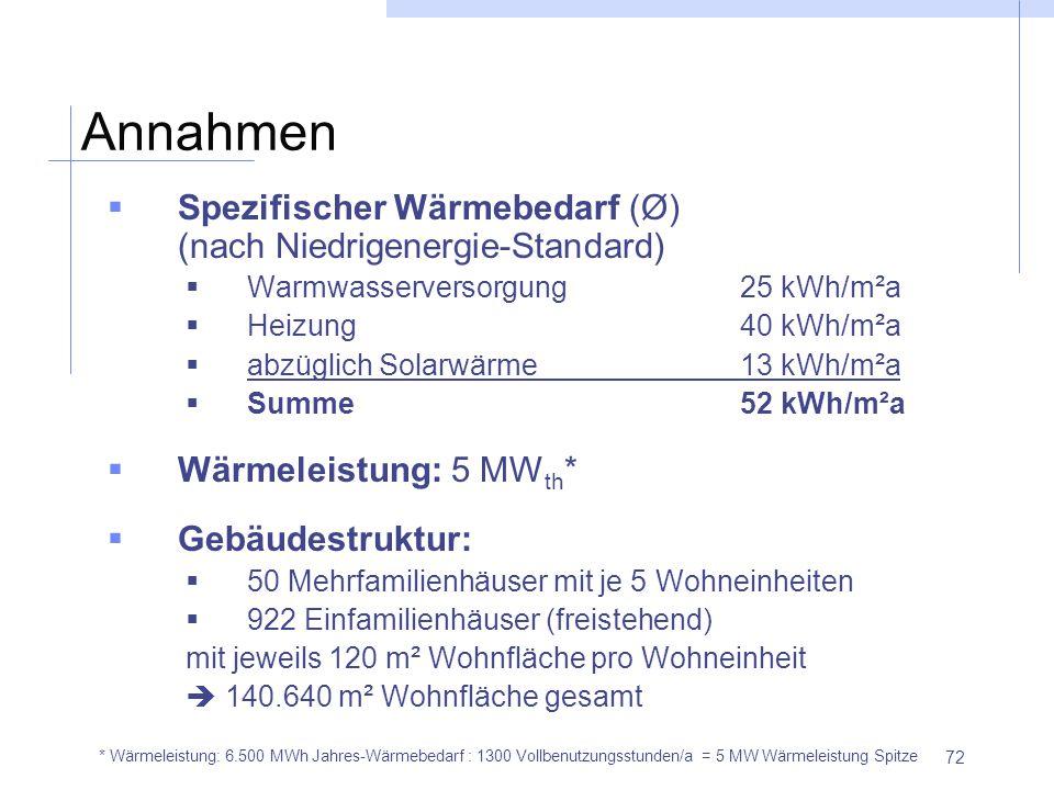 Annahmen Spezifischer Wärmebedarf (Ø) (nach Niedrigenergie-Standard)