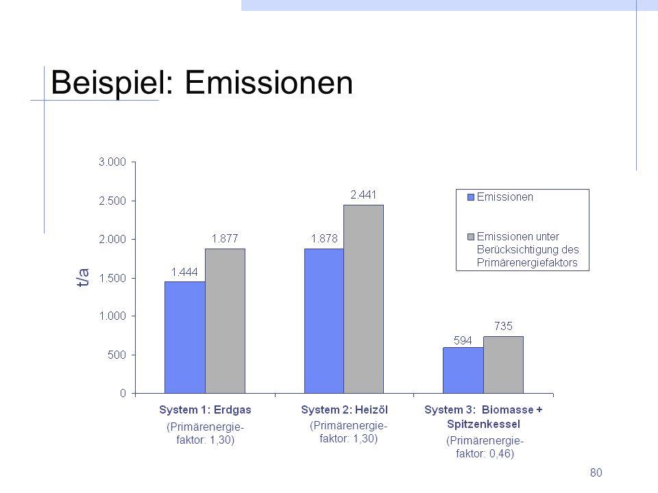 Beispiel: Emissionen (Primärenergie- faktor: 1,30)