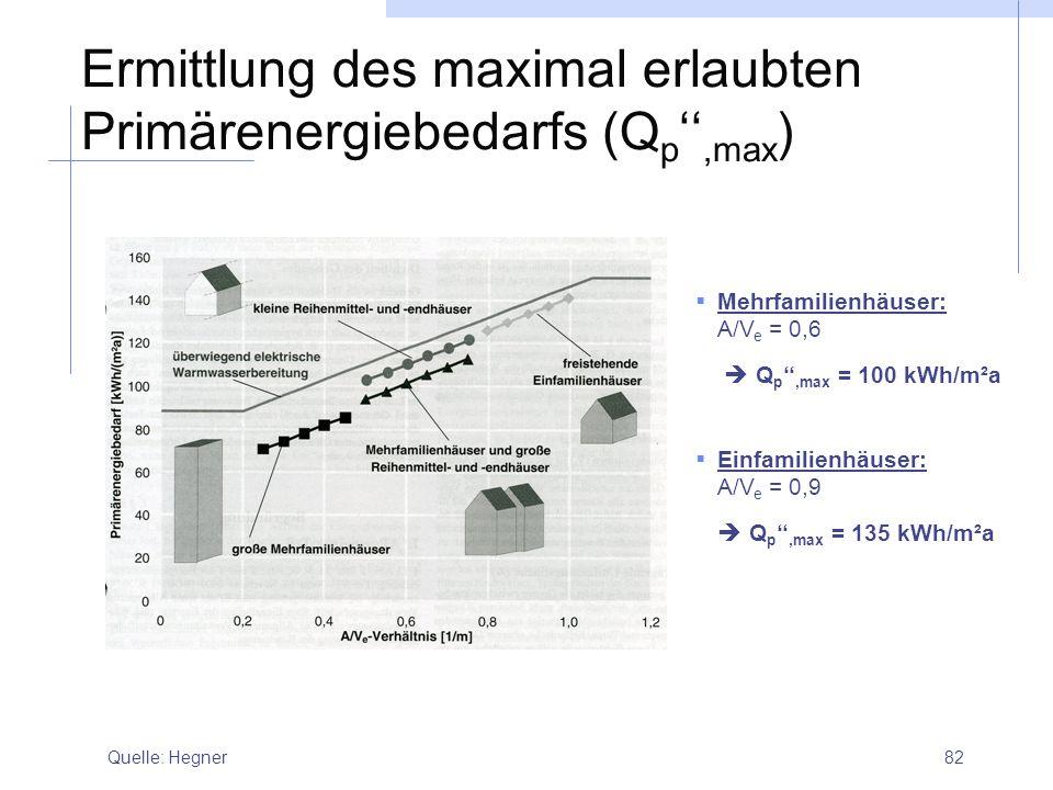 Ermittlung des maximal erlaubten Primärenergiebedarfs (Qp'',max)