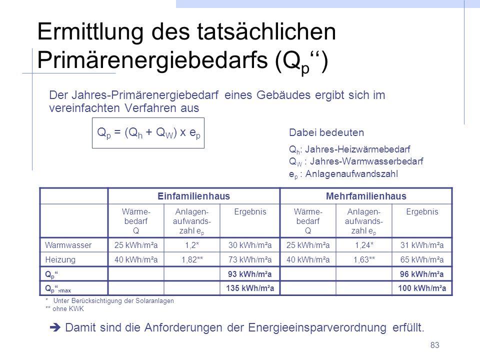 Ermittlung des tatsächlichen Primärenergiebedarfs (Qp'')