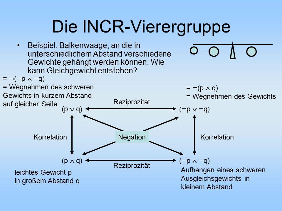 Die INCR-Vierergruppe