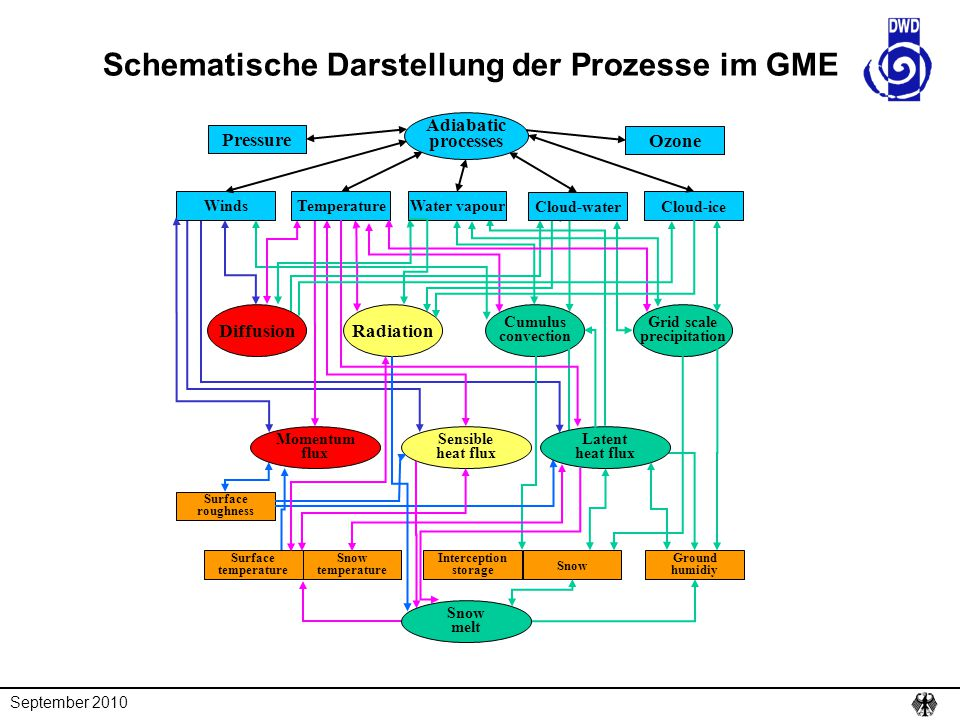 Schematische Darstellung der Prozesse im GME